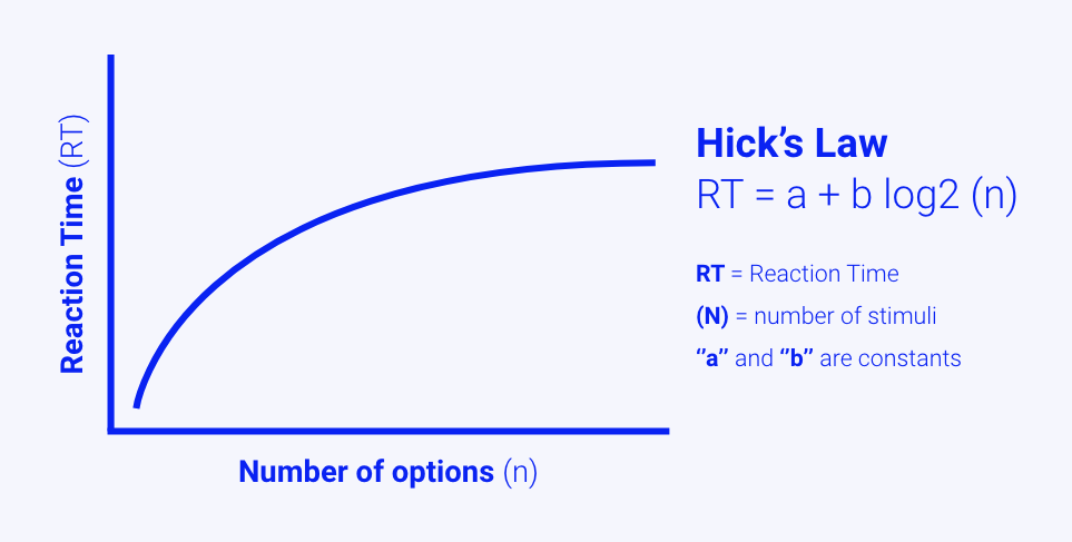 Hick-Hymen Law proven